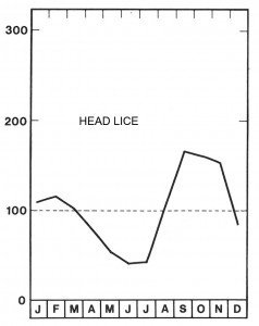 Fig 5. Every year, the problems are greatest at the beginning of the school year.