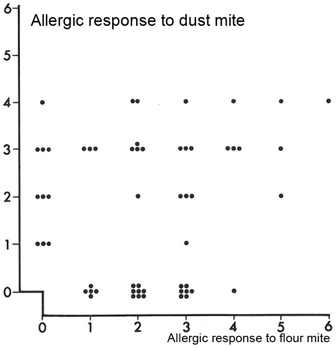 Table of allergic reactions towards the flour mite